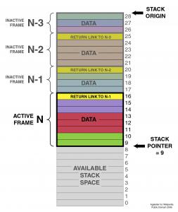 Data Stack